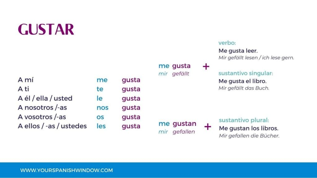 spanisch lernen gustar